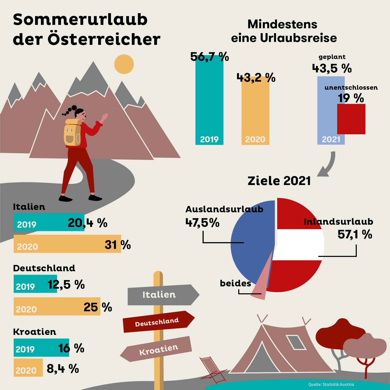 Sommerurlaub der Österreicher: 2019, 2020 und die Pläne für 2021