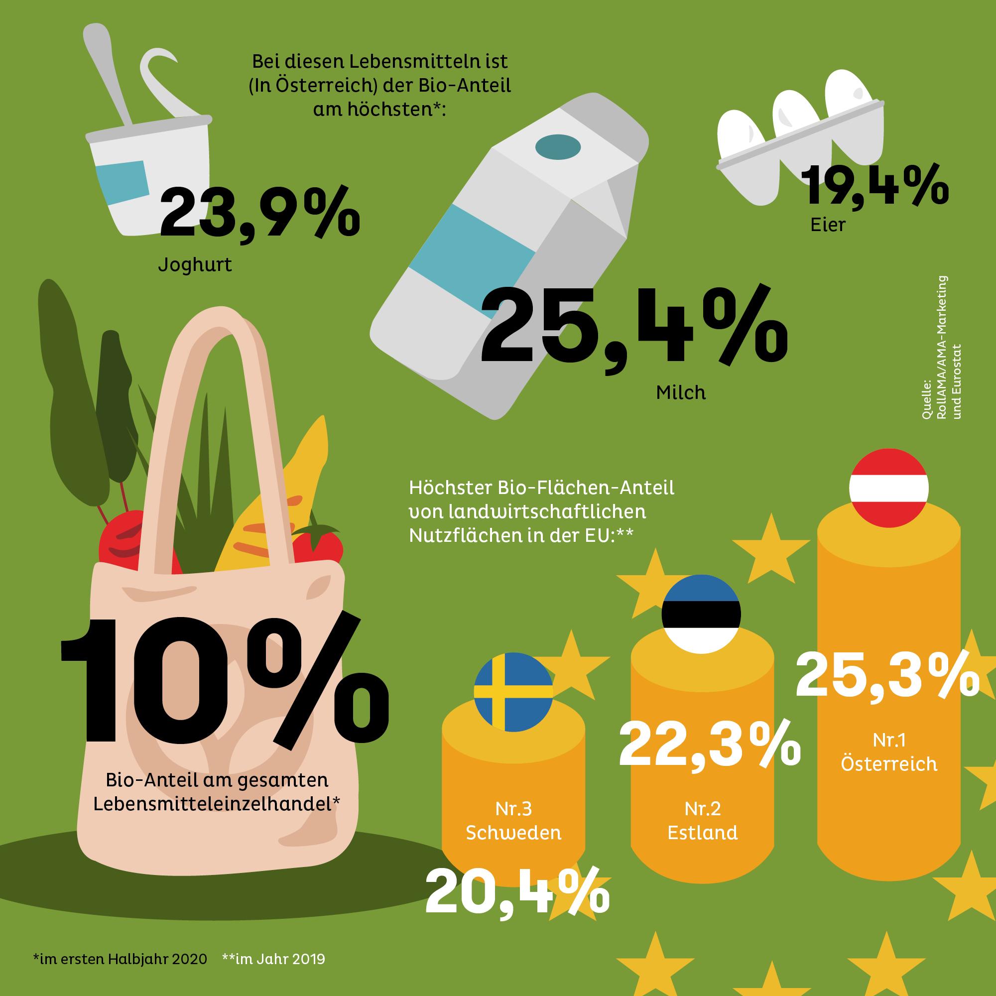 Bio-Anteil: Lebensmitteln und Anbaufläche