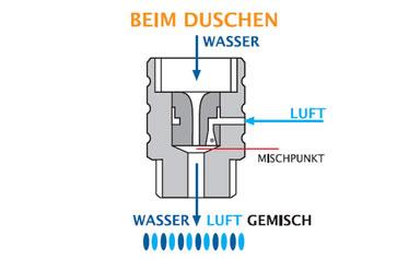 Der Ecoturbino kann ohne Werkzeug montiert werden und senkt den Wasserverbrauch ohne Komfortverlust.