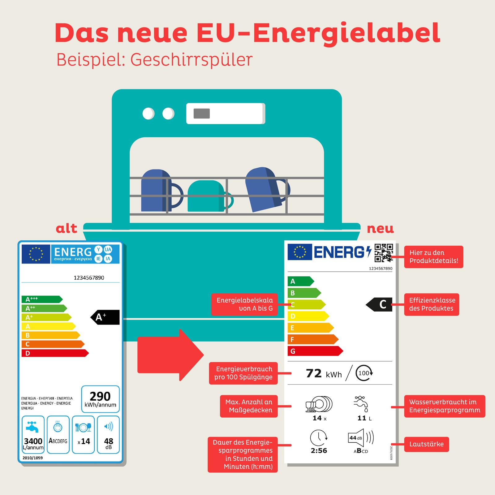 Das sind die Elemente des neuen Energielabels.