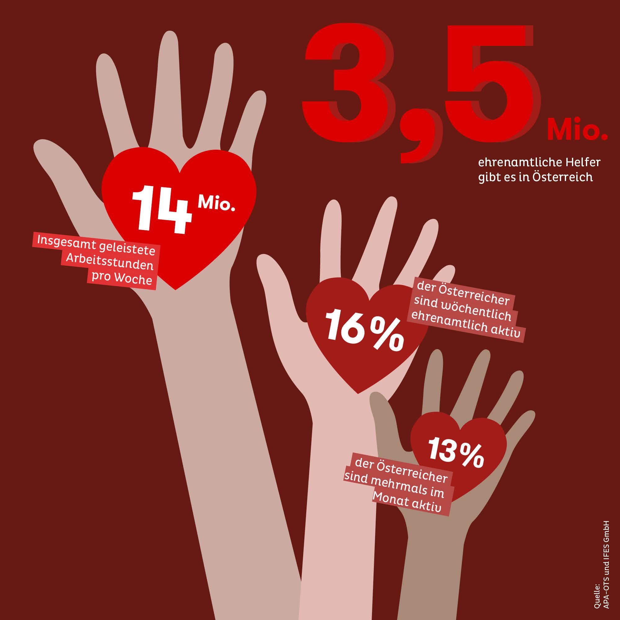 Knapp die Hälfte aller über 15 Jahre alten Österreicher arbeitet ehrenamtlich.