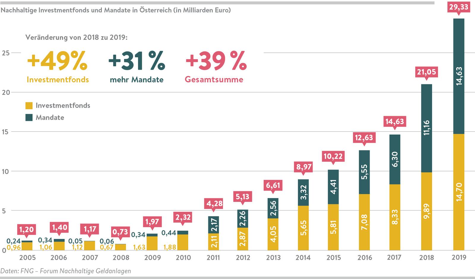 Die Nachfrage nach nachhaltigen Fonds steigt.