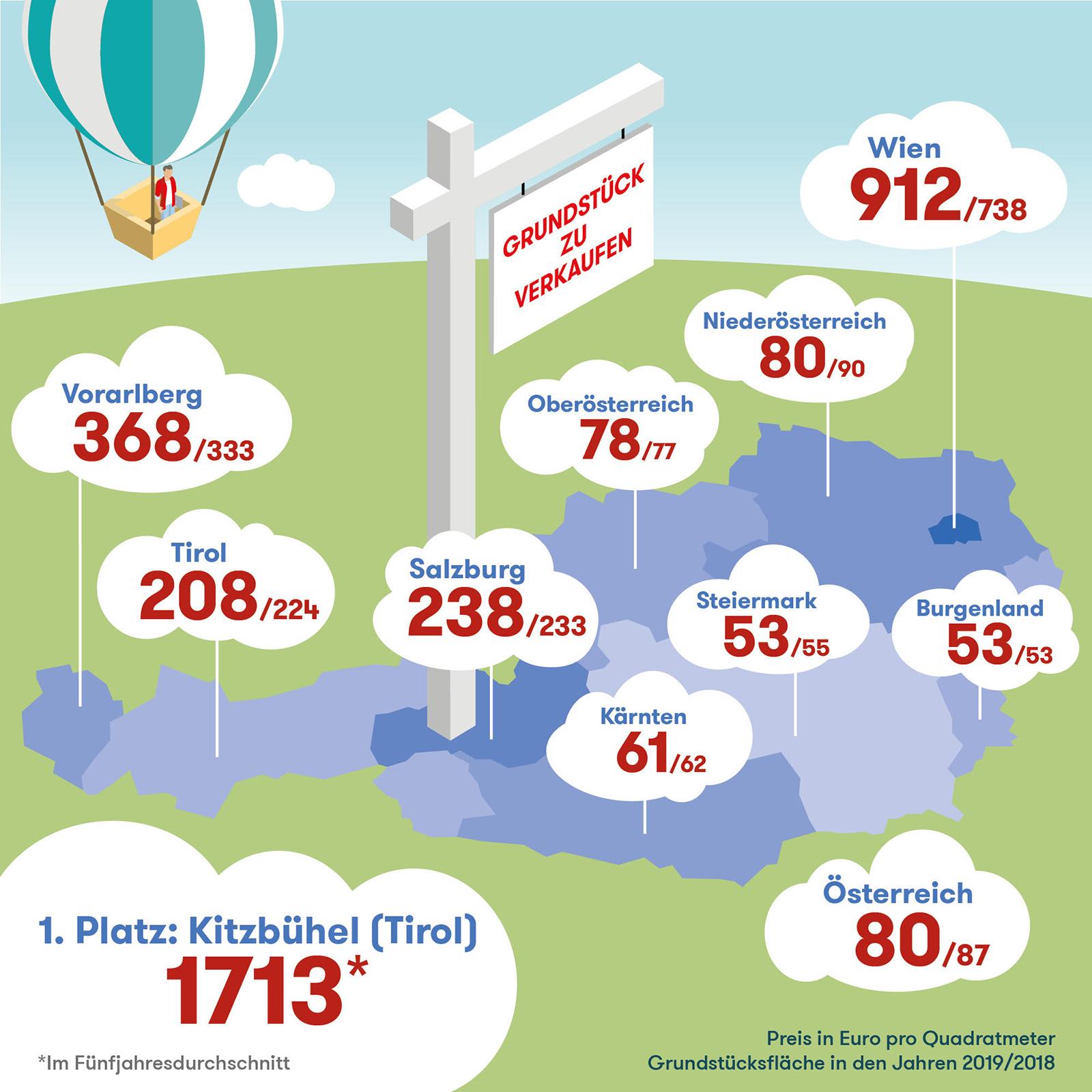 Die Grundstückspreise in Österreich sind abhängig von Ort und Bundesland sehr unterschiedlich.
