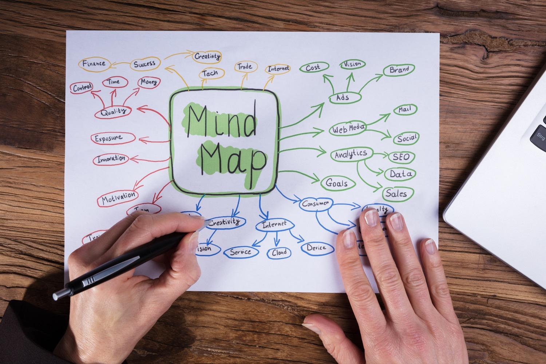 Mit einer Mindmap kannst du die jeweils unterschiedlichen Wege, die sich aus den Optionen ergeben, visualisieren.