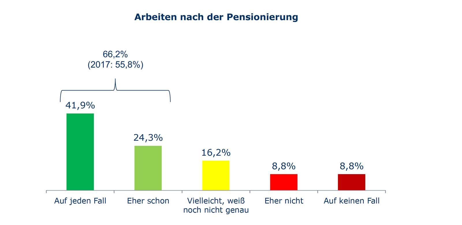 Inwieweit möchten Sie nach Ihrer Pensionierung – zumindest teilweise – noch weiter arbeiten, also bezahlt oder ehrenamtlich tätig sein? (Basis: Personen sind nicht in Pension; n= 211)