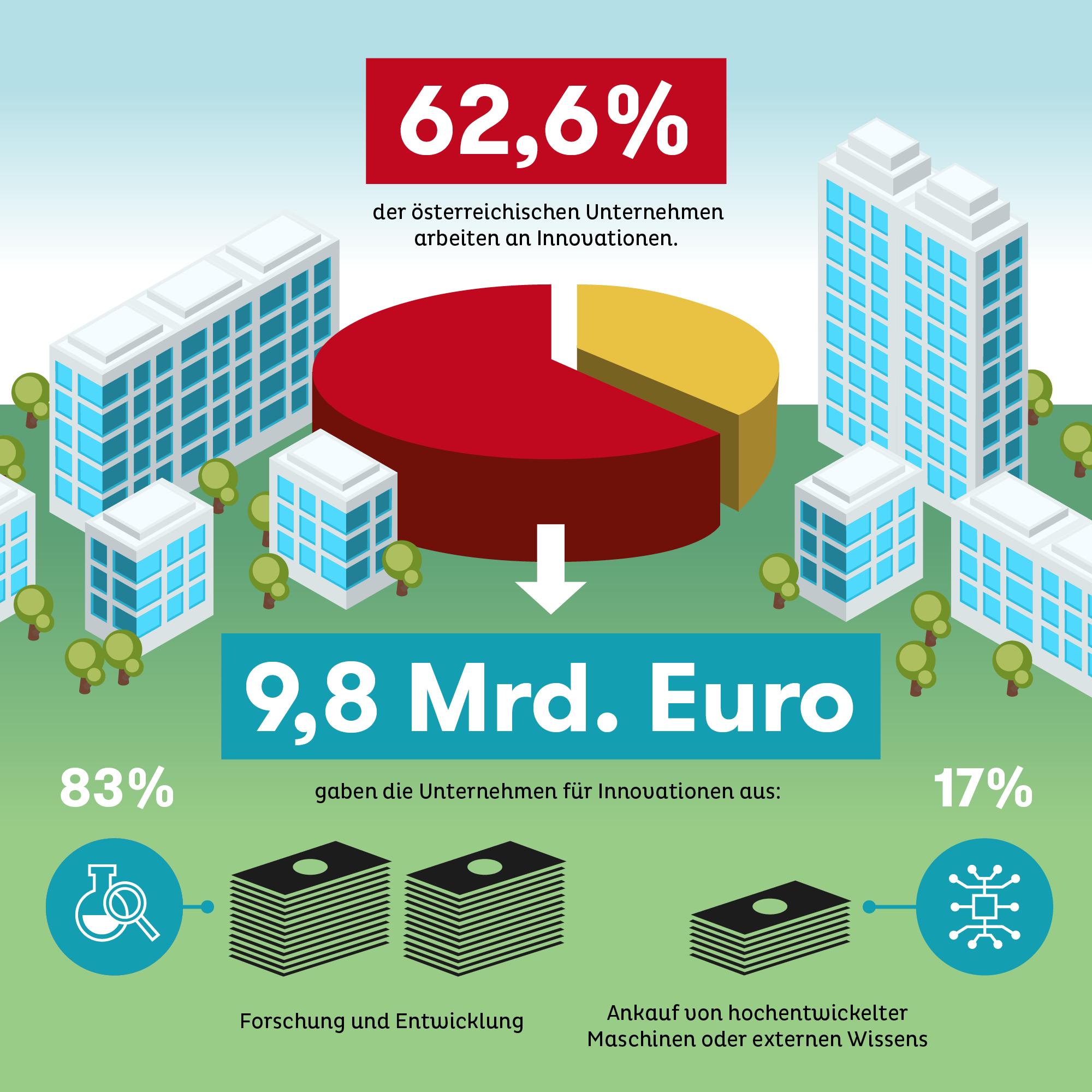 Innovation in Österreich: Unternehmen investieren vorrangig in Forschung und Entwicklung.