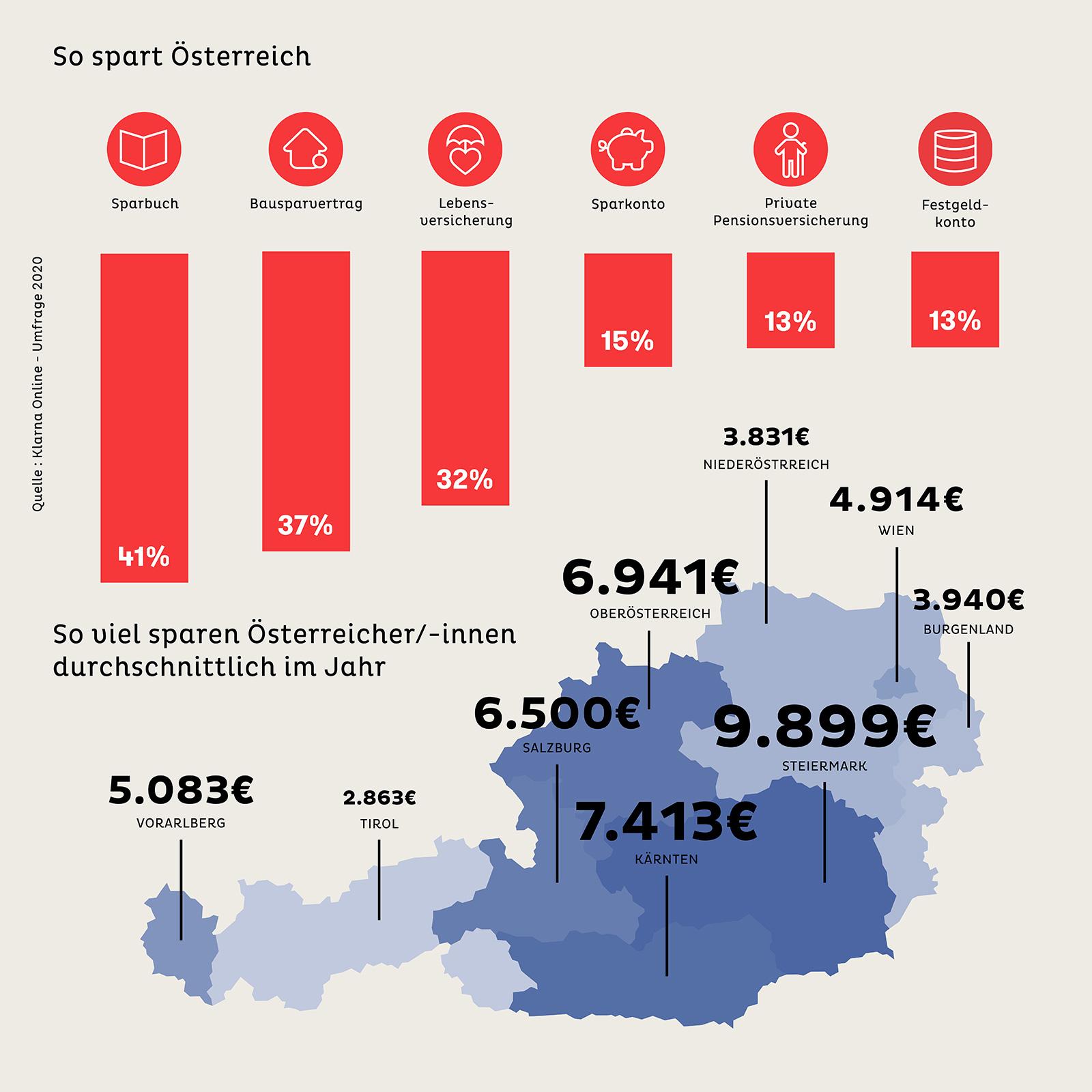 In der Steiermark wird am meisten gespart. Und das meiste Geld landet auf dem Sparbuch.