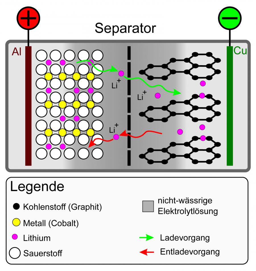 Schematischer Aufbau einer Lithium-Ionen-Zelle (positive Elektrode: LiCoO2; negative Elektrode: Li-Graphit)