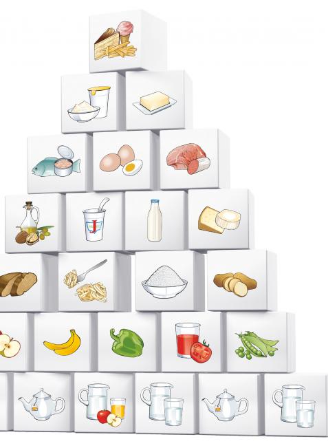 7-stufige Ernährungspyramide des Österreichischen Bundesministerium für Gesundheit (2010)